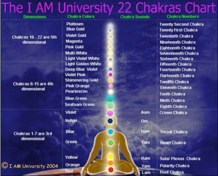 Image result for eastern chakra colors